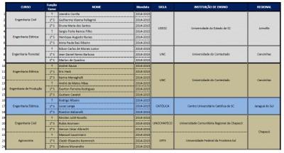 Tabela com Resultado Eleições março 2014